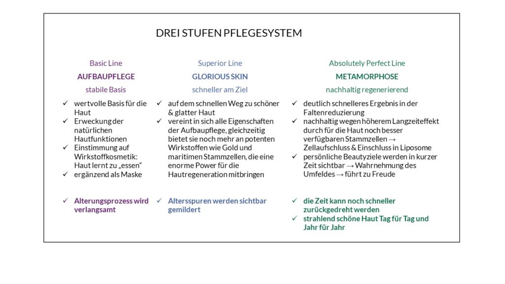 3 Stufen Pflegesystem Relight Delight Wirkstoffkosmetik